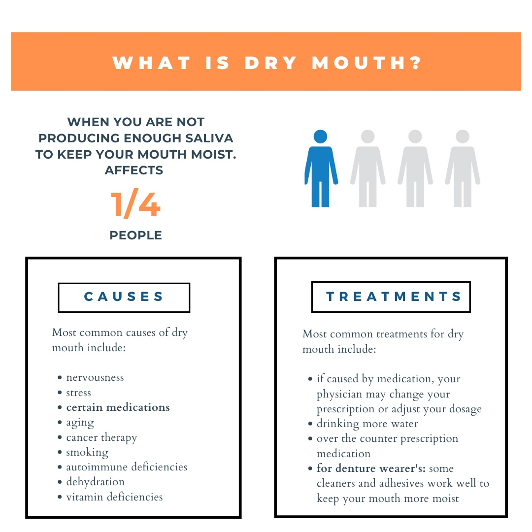 Are you suffering from dry mouth? yyc denture clinic calgary denturist best denture clinic in calgary